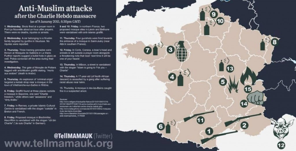 Image 3: Anti-Muslim attacks in France following last Wednesday, via TellMamaUK